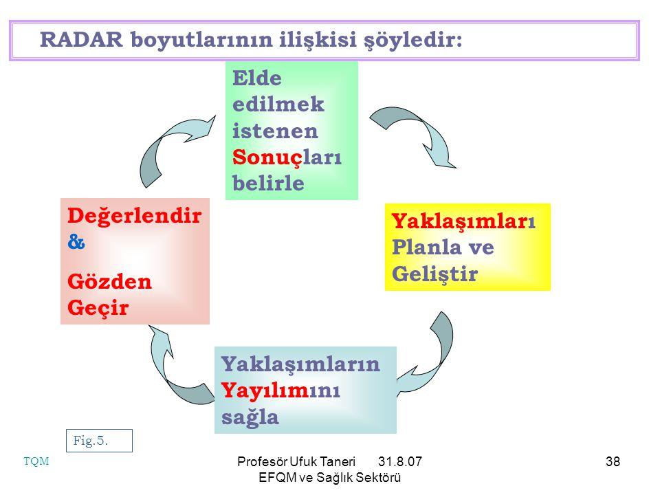 Profesör Ufuk Taneri 31.8.07 EFQM ve Sağlık Sektörü 38 Elde edilmek istenen Sonuçları belirle Değerlendir & Gözden Geçir Yaklaşımların Yayılımını sağl