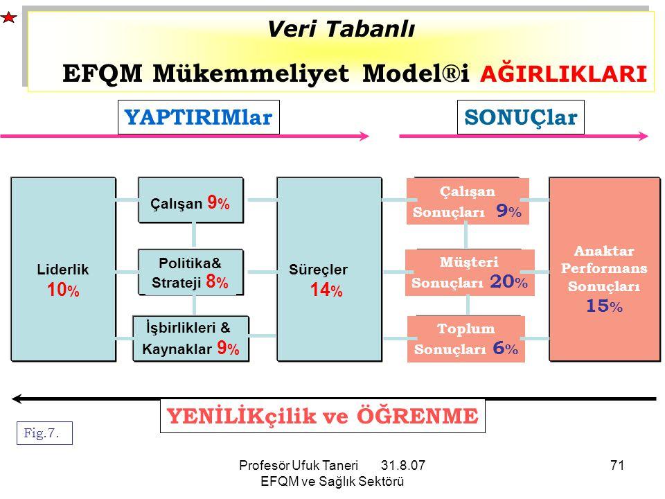 Profesör Ufuk Taneri 31.8.07 EFQM ve Sağlık Sektörü 71 Müşteri Sonuçları 20 % Toplum Sonuçları 6 % Süreçler 14 % Politika& Strateji 8 % Çalışan 9 % Li