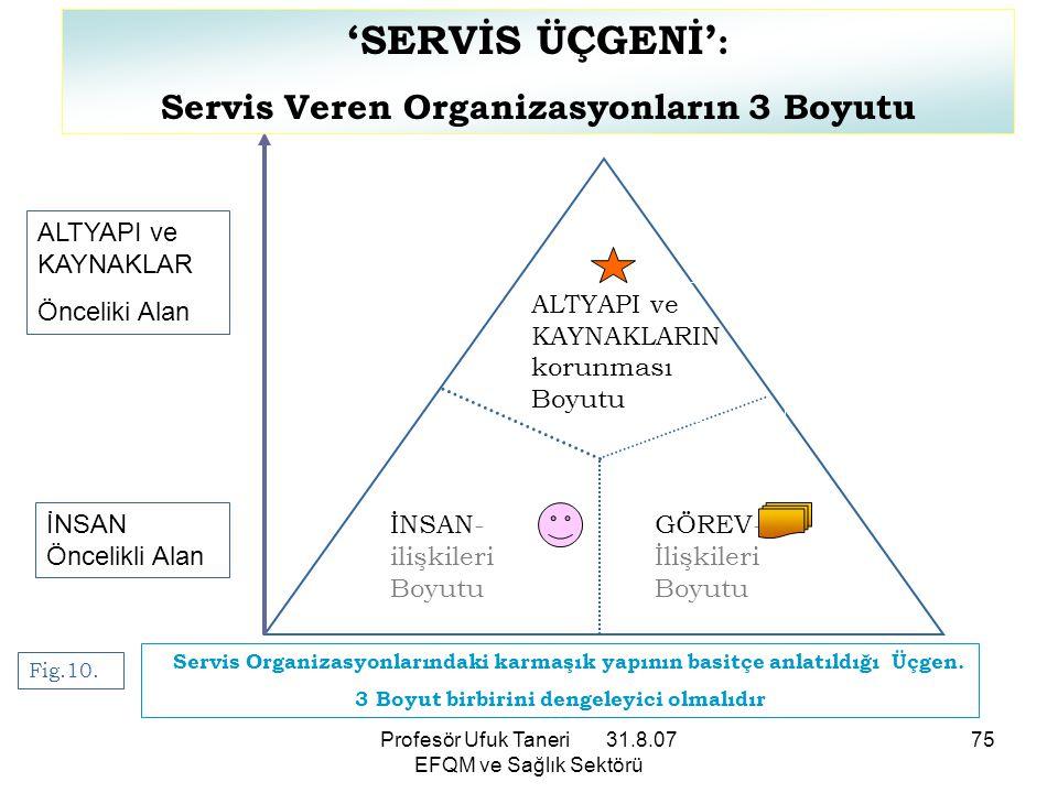Profesör Ufuk Taneri 31.8.07 EFQM ve Sağlık Sektörü 75 ALTYAPI ve KAYNAKLARIN korunması Boyutu İNSAN- ilişkileri Boyutu GÖREV- İlişkileri Boyutu ALTYA