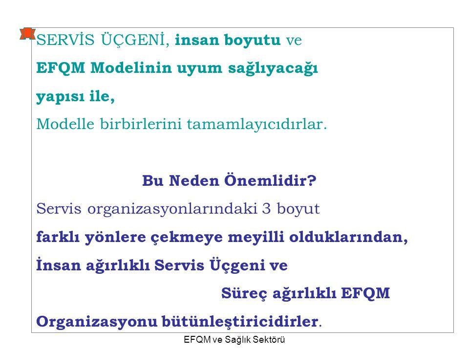 Profesör Ufuk Taneri 31.8.07 EFQM ve Sağlık Sektörü 78 SERVİS ÜÇGENİ, insan boyutu ve EFQM Modelinin uyum sağlıyacağı yapısı ile, Modelle birbirlerini