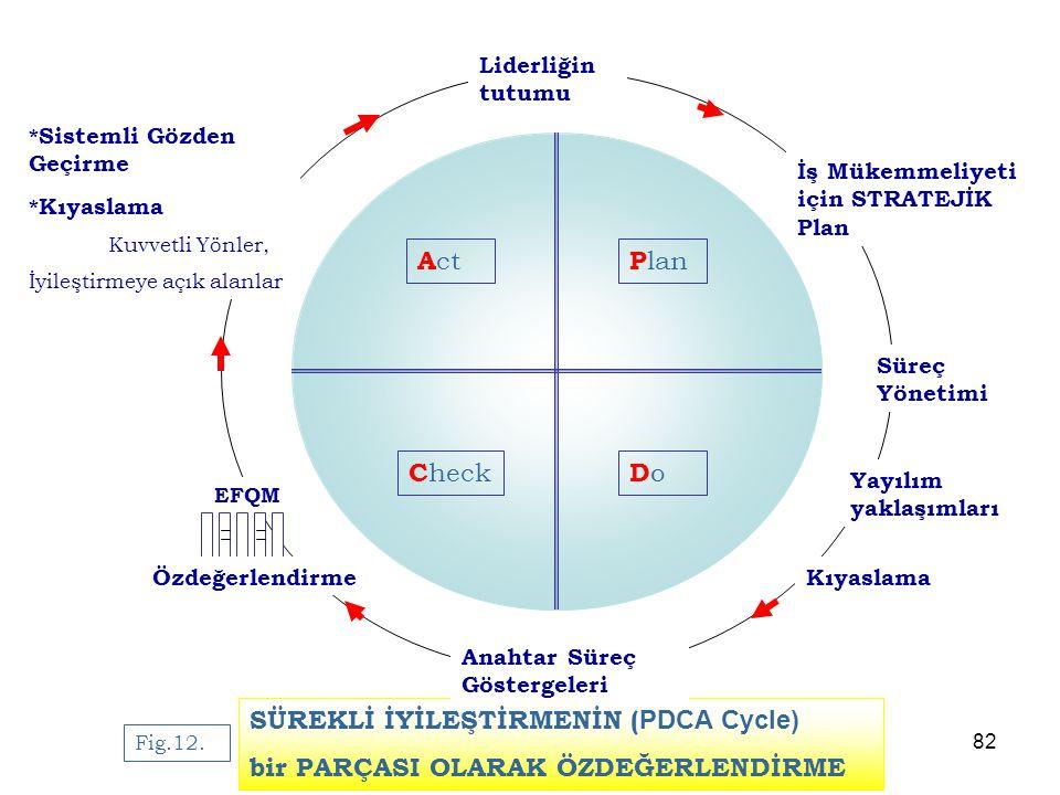 Profesör Ufuk Taneri 31.8.07 EFQM ve Sağlık Sektörü 82 Fig.12. SÜREKLİ İYİLEŞTİRMENİN ( PDCA Cycle) bir PARÇASI OLARAK ÖZDEĞERLENDİRME P lan DoDo C he