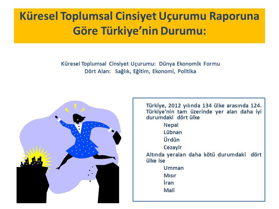 Türkiye, 2012 yılında 134 ülke arasında 124.