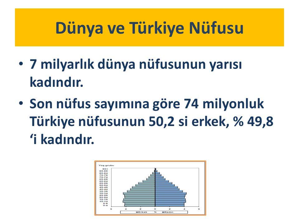 Dünya ve Türkiye Nüfusu 7 milyarlık dünya nüfusunun yarısı kadındır.