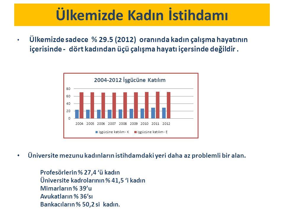 Ülkemizde Kadın İstihdamı Ülkemizde sadece % 29.5 (2012) oranında kadın çalışma hayatının içerisinde - dört kadından üçü çalışma hayatı içersinde değildir.