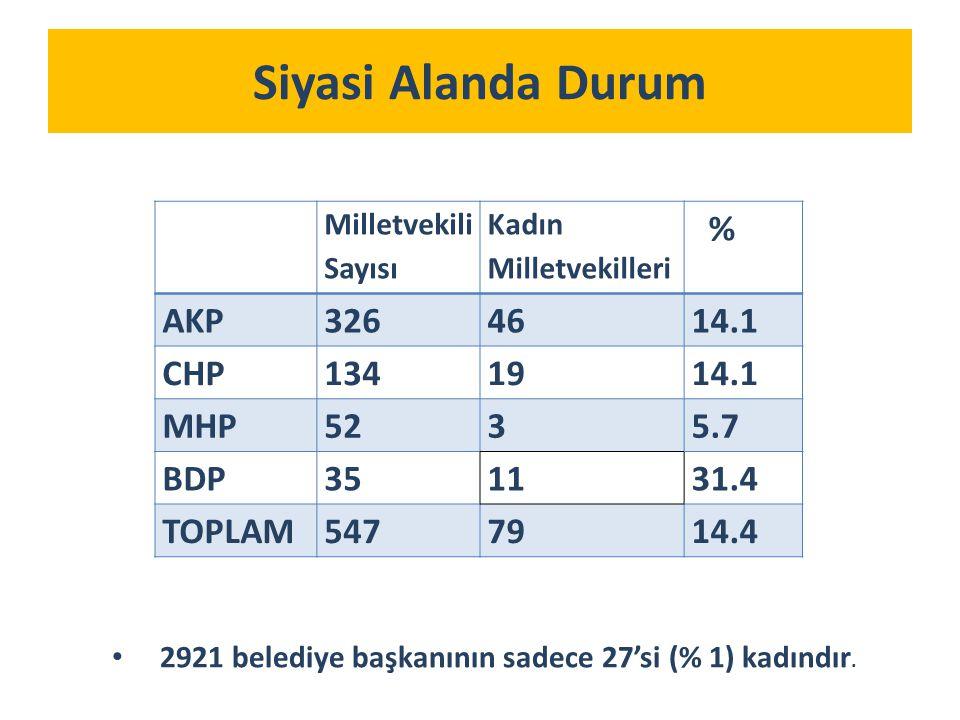 Siyasi Alanda Durum Milletvekili Sayısı Kadın Milletvekilleri % AKP3264614.1 CHP1341914.1 MHP5235.7 BDP351131.4 TOPLAM5477914.4 2921 belediye başkanının sadece 27'si (% 1) kadındır.