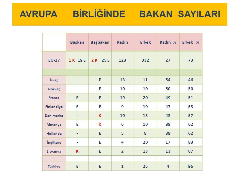Türkiye'de Yönetim Kurullarında Kadının Temsili İMKB'de işlem gören 412 şirketin yönetim kurulunda hep erkek , yok kadın şirket sayısı 218'dir (%53).