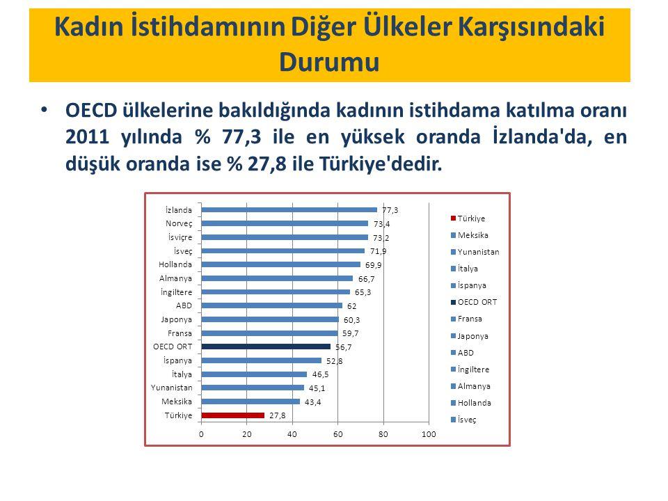 Kadın İstihdamının Diğer Ülkeler Karşısındaki Durumu OECD ülkelerine bakıldığında kadının istihdama katılma oranı 2011 yılında % 77,3 ile en yüksek oranda İzlanda da, en düşük oranda ise % 27,8 ile Türkiye dedir.