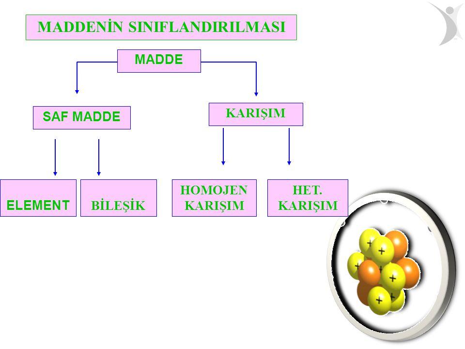 SAF MADDE: Aynı cins atom yada moleküllerden oluşmuş maddelere saf madde denir.