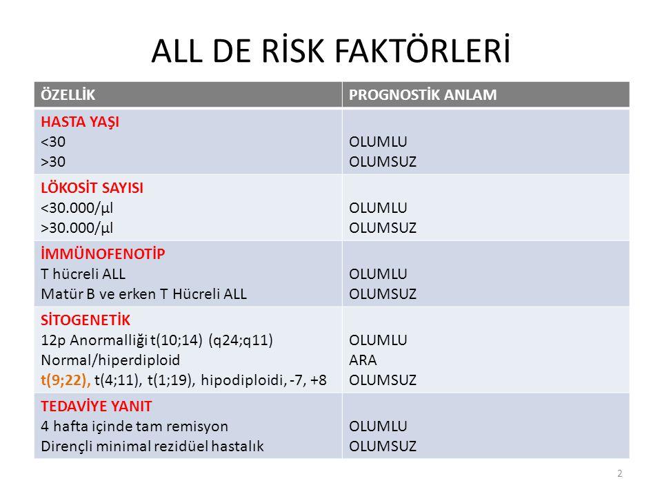 Birincil sonlanım noktası: Dasatinib indüksiyonu sonrası THY oranları 53 hasta 84 gün Dasatinib indüksiyonu (32 gün steroidle beraber) ve intratekal tedavi (Mtx) 22.gün THY 49 hasta (%92.5), 57.günde THY %100 43