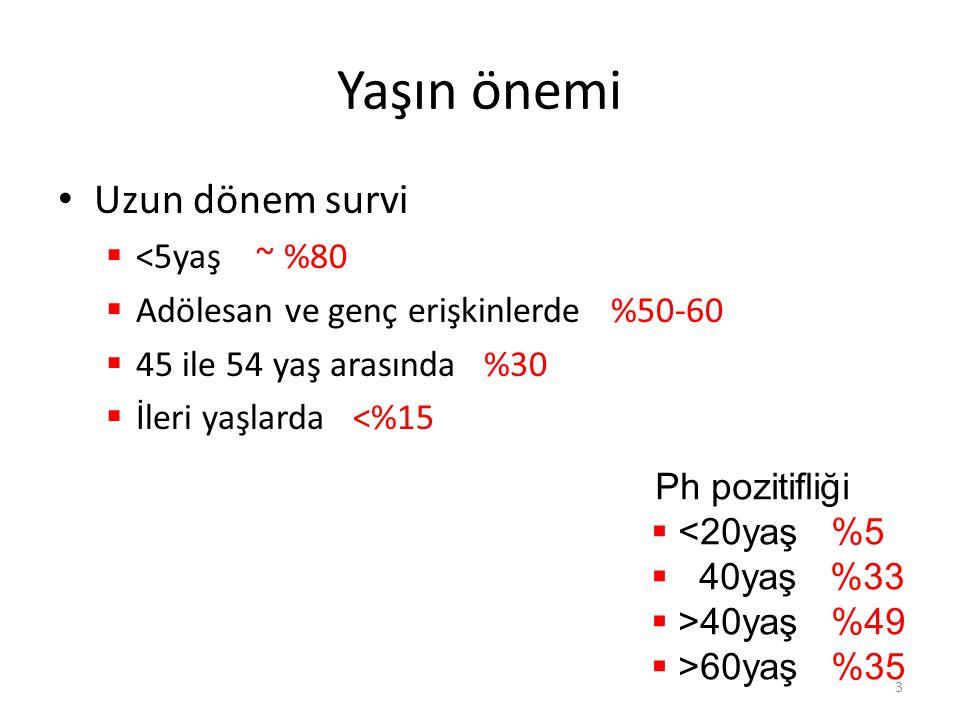 Majör HY süresi ve devamlılığı Aylar % Progrese olmamış N Progresyon gösteren, n (%) Medyan (ay) 12 ay24 ay Tüm hastalar 1911 (58)12 (63)7.6 Ph + ALL'de 70 mg BID Dasatinib 0 3 6 9 12 15 18 21 24 27 0 20 40 60 80 100 24