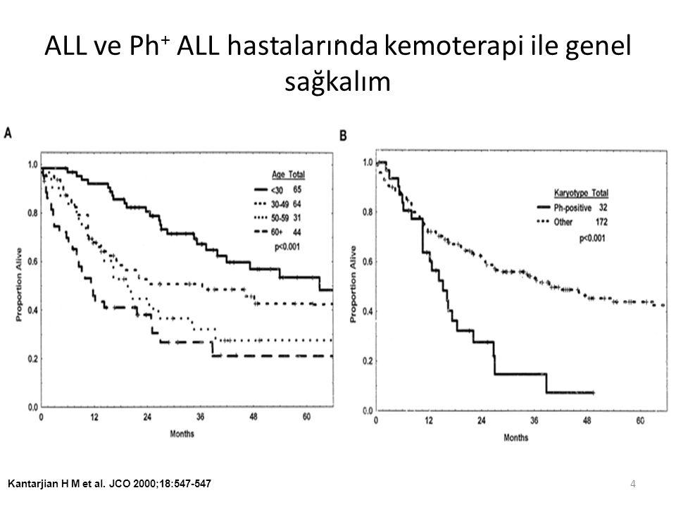Dasatinibe sitogenetik yanıt % Tüm hastalar (N=46)T315I dışı hastalar (N=38) 2 68 PSY TSY MSY 3 56 Ph + ALL'de 70 mg BID Dasatinib 25