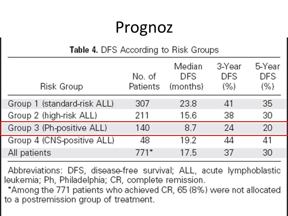 36 Sonuçların özeti * Dasatinib, İmatinib dirençli-intoleran hasta grubunda belirgin etkinliğe sahiptir -Tüm hastalarda MHY%42, MSY: %56, TSY%54 -T315I mutasyonlu olgular hariç tutulduğunda MHY: %50, MSY: %69 * Yanıtlar hızlı ve sağkalım üzerine etkilidir -Medyan sağkalım 8 ay -Olguların %21.4 ü 1 yıl sonra progresyonsuz -Erken TSY elde edilmesi daha uzun sağkalım göstergesidir * MSS tutulumu olan olgularda anlamlı yanıt sağlanmıştır Ph + ALL'de 70 mg BID Dasatinib