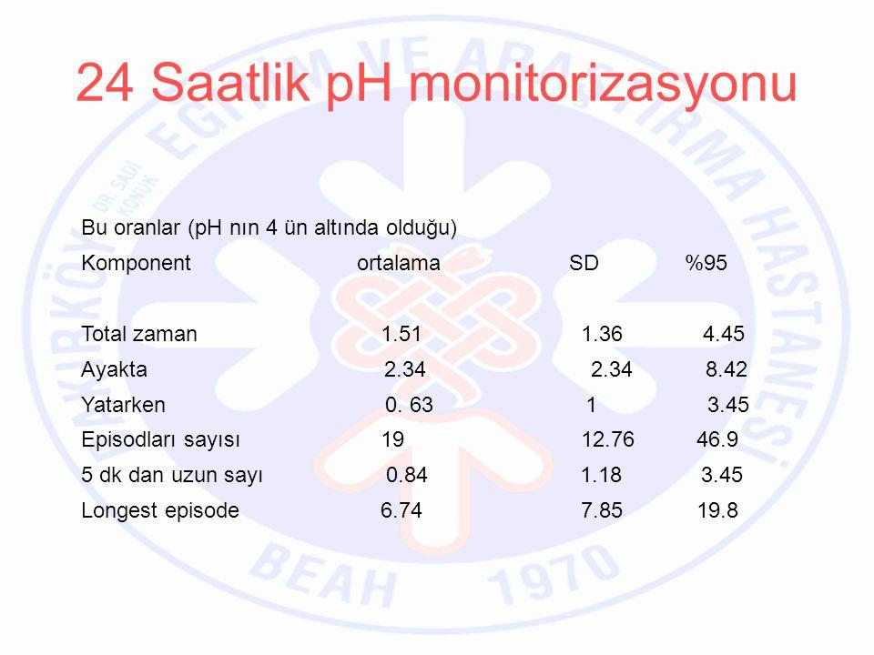 Bu oranlar (pH nın 4 ün altında olduğu) Komponent ortalama SD %95 Total zaman 1.51 1.36 4.45 Ayakta 2.34 2.34 8.42 Yatarken 0.