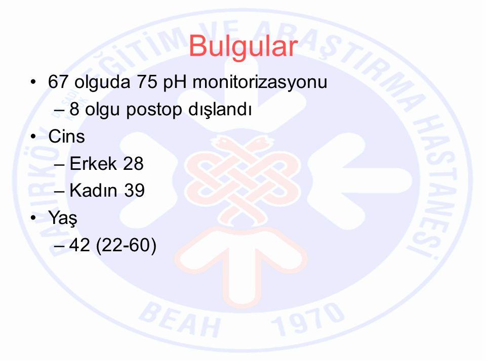 67 olguda 75 pH monitorizasyonu –8 olgu postop dışlandı Cins –Erkek 28 –Kadın 39 Yaş –42 (22-60) Bulgular