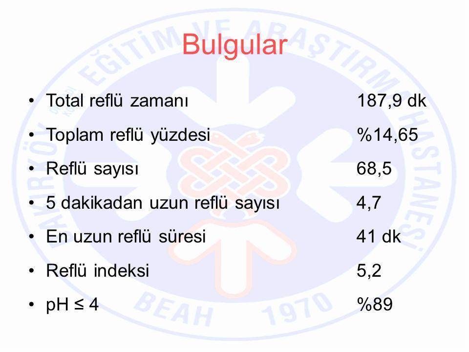 Total reflü zamanı 187,9 dk Toplam reflü yüzdesi %14,65 Reflü sayısı 68,5 5 dakikadan uzun reflü sayısı 4,7 En uzun reflü süresi 41 dk Reflü indeksi 5,2 pH ≤ 4%89 Bulgular