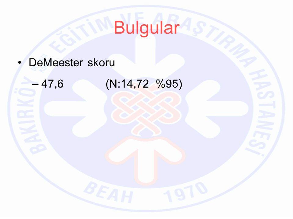 DeMeester skoru –47,6 (N:14,72 %95) Bulgular