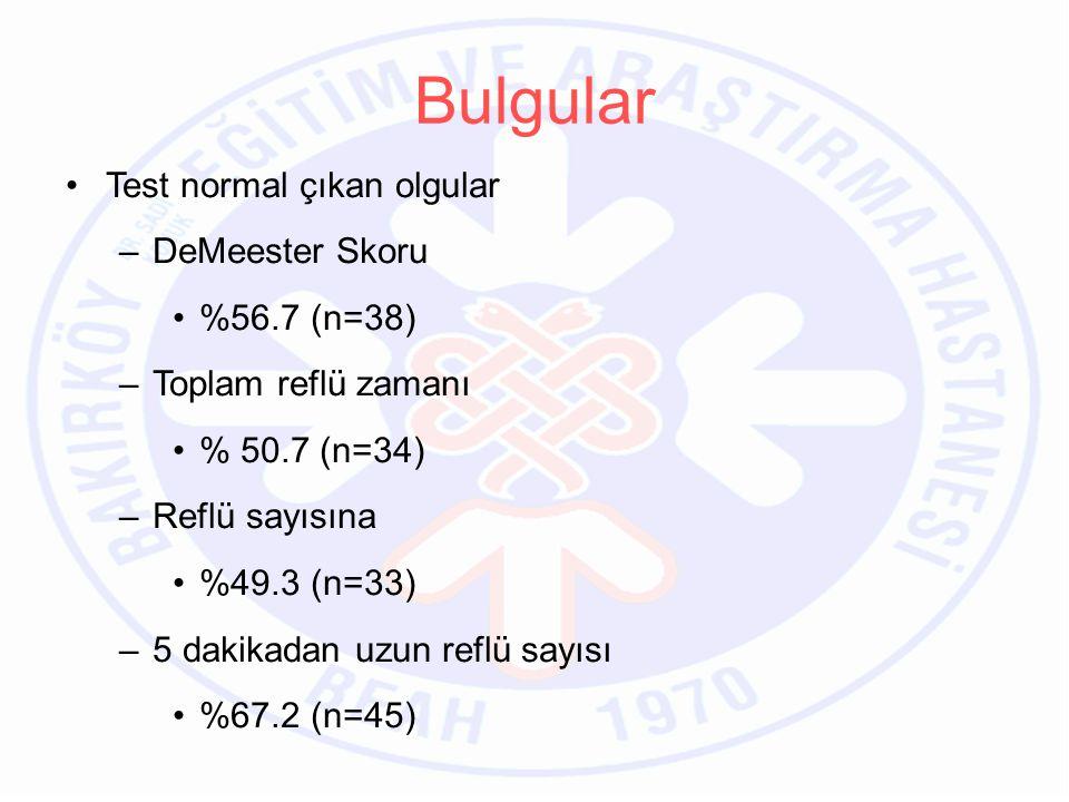 Bulgular Test normal çıkan olgular –DeMeester Skoru %56.7 (n=38) –Toplam reflü zamanı % 50.7 (n=34) –Reflü sayısına %49.3 (n=33) –5 dakikadan uzun reflü sayısı %67.2 (n=45)