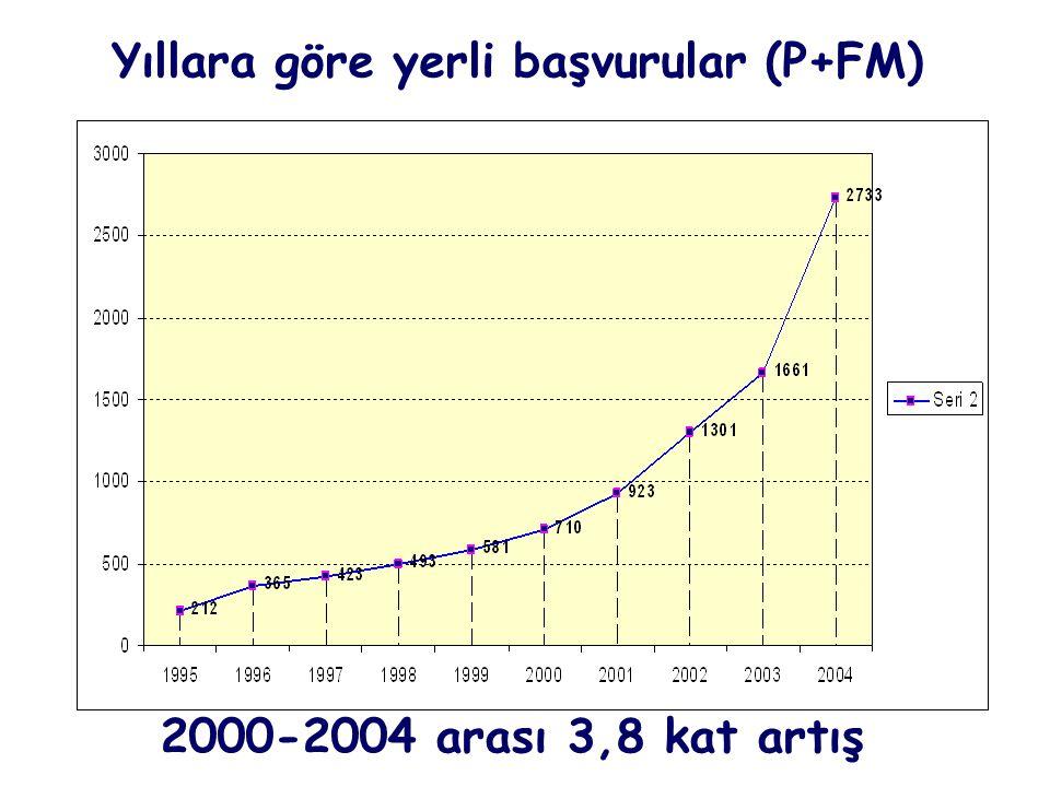Yıllara göre yerli başvurular (P+FM) 2000-2004 arası 3,8 kat artış