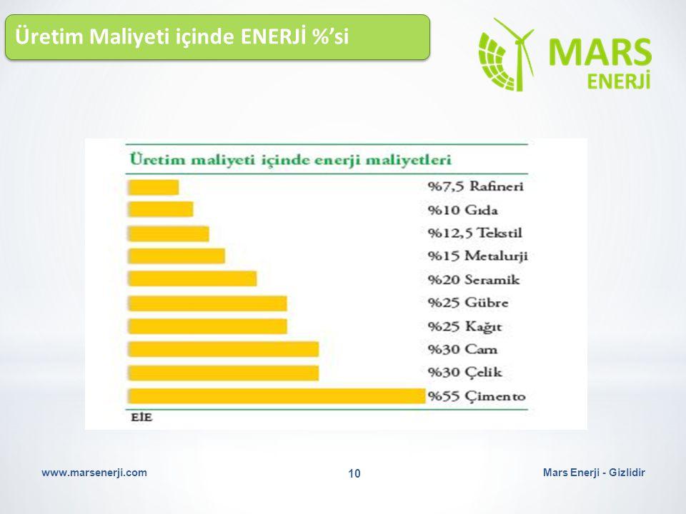 Üretim Maliyeti içinde ENERJİ %'si Mars Enerji - Gizlidirwww.marsenerji.com 10
