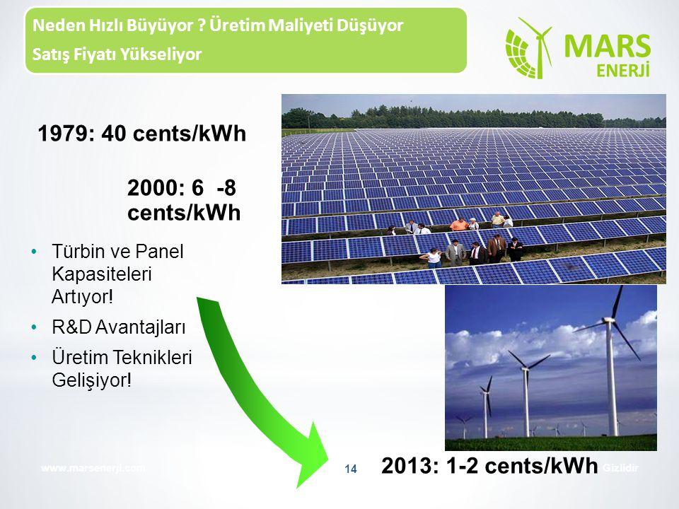 Neden Hızlı Büyüyor ? Üretim Maliyeti Düşüyor Satış Fiyatı Yükseliyor Mars Enerji - Gizlidirwww.marsenerji.com 14 1979: 40 cents/kWh Türbin ve Panel K