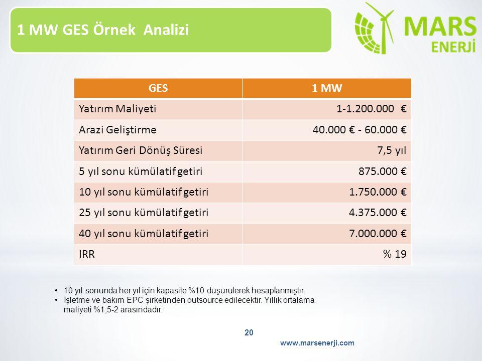 1 MW GES Örnek Analizi www.marsenerji.com 20 GES1 MW Yatırım Maliyeti1-1.200.000 € Arazi Geliştirme40.000 € - 60.000 € Yatırım Geri Dönüş Süresi7,5 yı