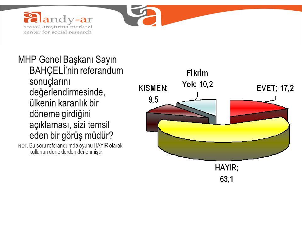 MHP Genel Başkanı Sayın BAHÇELİ'nin referandum sonuçlarını değerlendirmesinde, ülkenin karanlık bir döneme girdiğini açıklaması, sizi temsil eden bir görüş müdür.