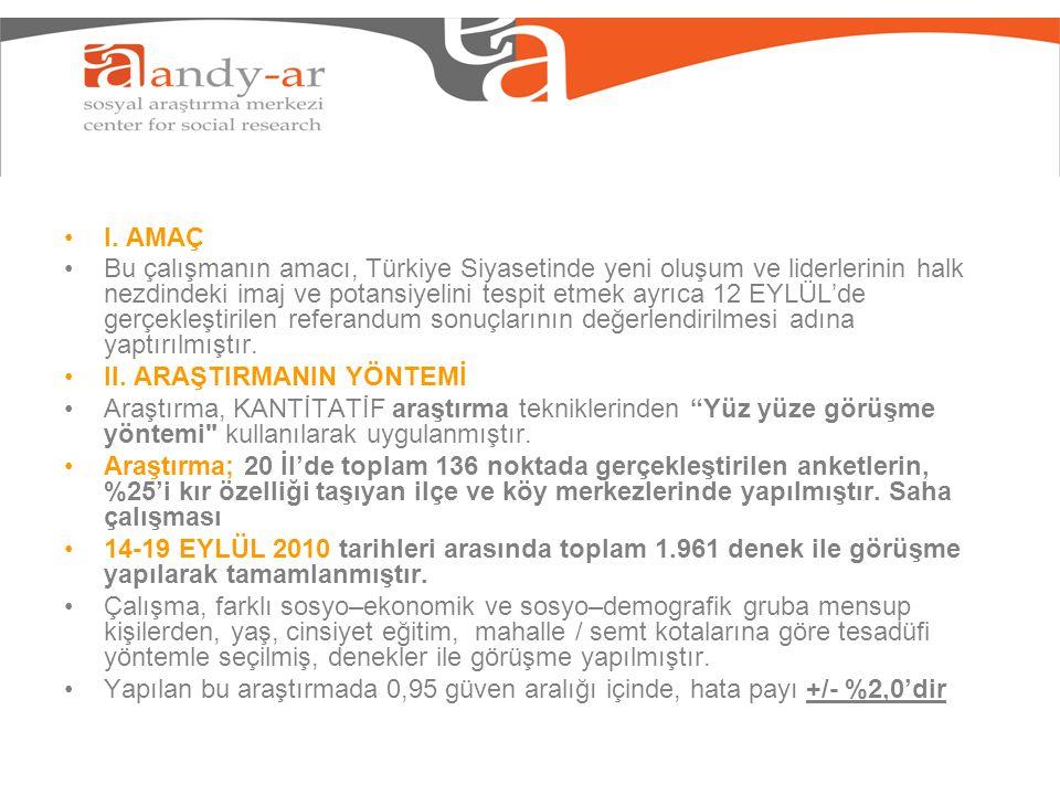 I. AMAÇ Bu çalışmanın amacı, Türkiye Siyasetinde yeni oluşum ve liderlerinin halk nezdindeki imaj ve potansiyelini tespit etmek ayrıca 12 EYLÜL'de ger