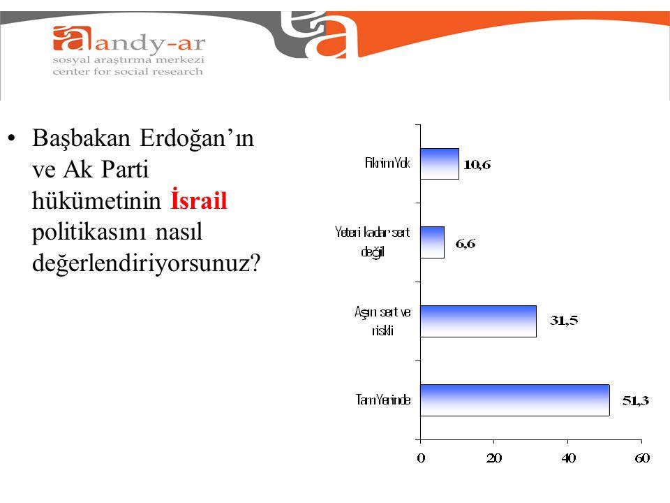 Başbakan Erdoğan'ın ve Ak Parti hükümetinin İsrail politikasını nasıl değerlendiriyorsunuz?
