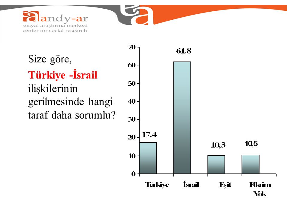 Size göre, Türkiye -İsrail ilişkilerinin gerilmesinde hangi taraf daha sorumlu?