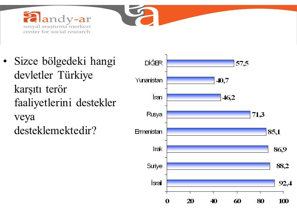 Sizce bölgedeki hangi devletler Türkiye karşıtı terör faaliyetlerini destekler veya desteklemektedir?