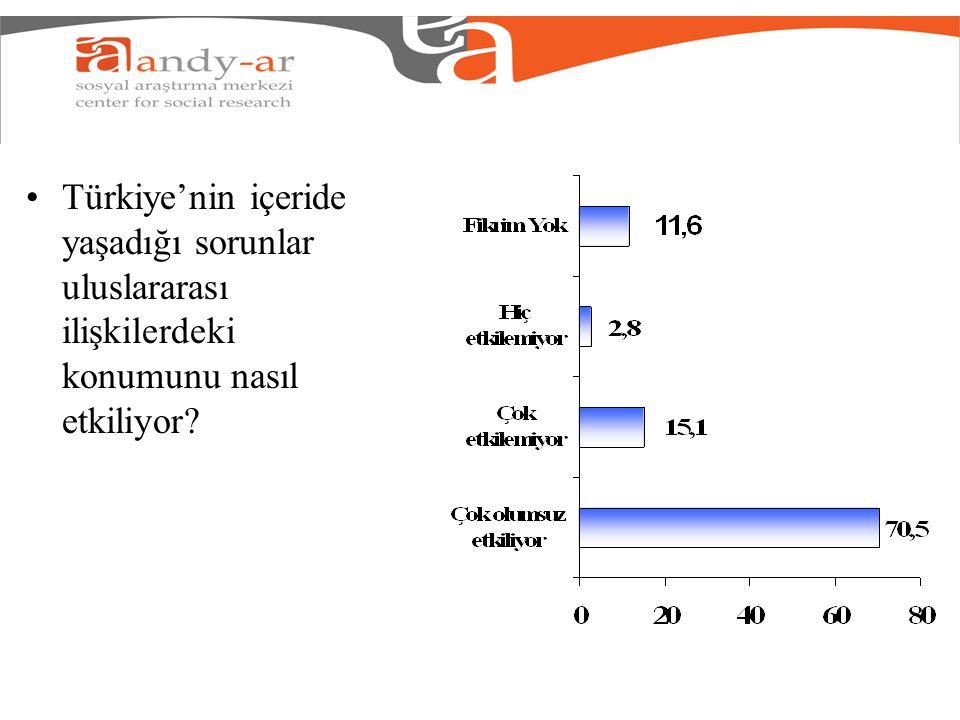 Türkiye'nin içeride yaşadığı sorunlar uluslararası ilişkilerdeki konumunu nasıl etkiliyor?