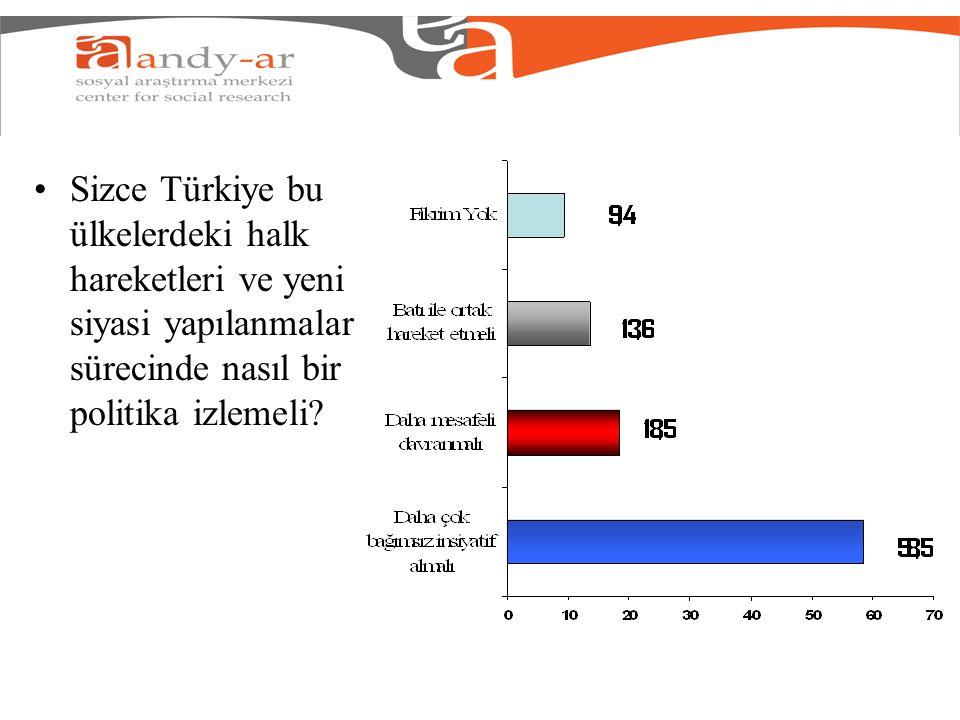 Sizce Türkiye bu ülkelerdeki halk hareketleri ve yeni siyasi yapılanmalar sürecinde nasıl bir politika izlemeli?
