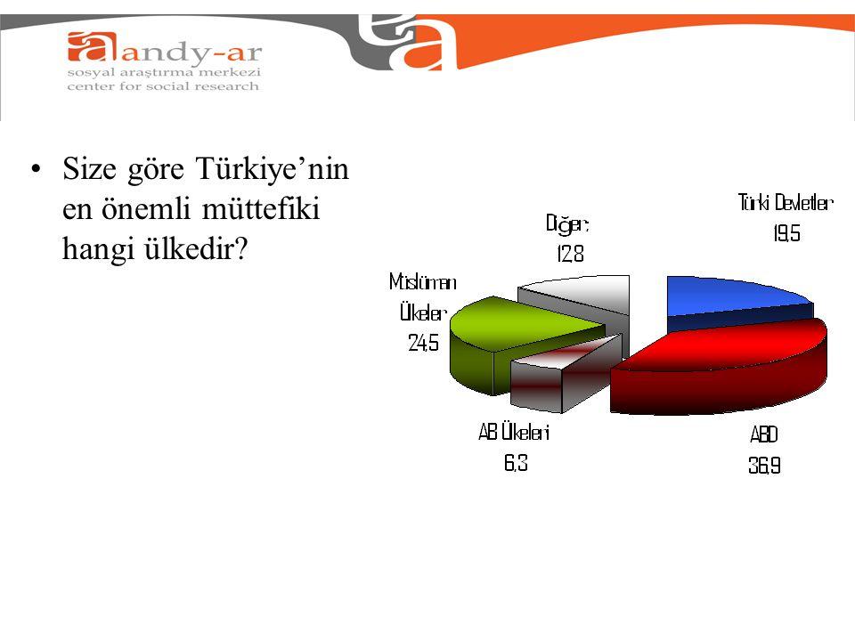 Size göre Türkiye'nin en önemli müttefiki hangi ülkedir?