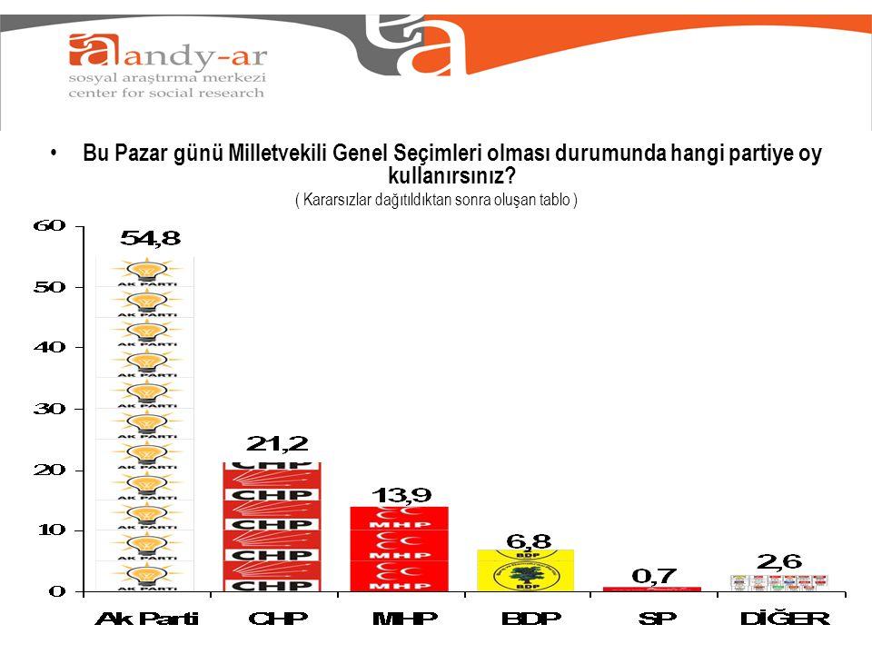 Bu Pazar günü Milletvekili Genel Seçimleri olması durumunda hangi partiye oy kullanırsınız? ( Kararsızlar dağıtıldıktan sonra oluşan tablo )