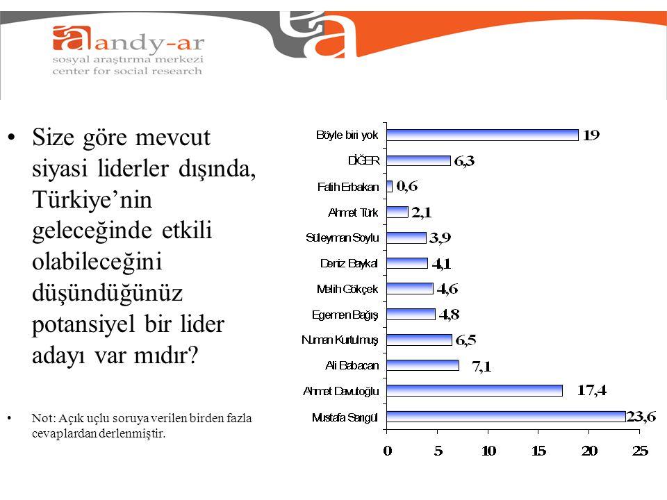 Size göre mevcut siyasi liderler dışında, Türkiye'nin geleceğinde etkili olabileceğini düşündüğünüz potansiyel bir lider adayı var mıdır? Not: Açık uç