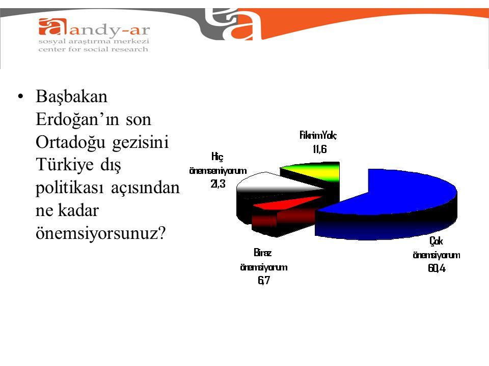 Başbakan Erdoğan'ın son Ortadoğu gezisini Türkiye dış politikası açısından ne kadar önemsiyorsunuz?