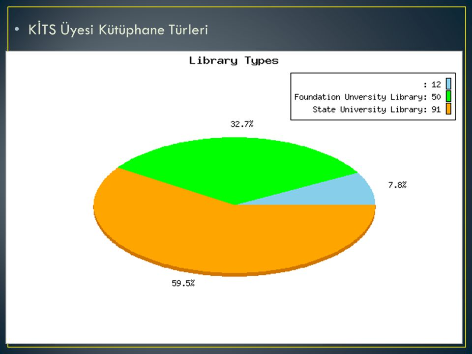 K İ TS Üyesi Kütüphane Türleri