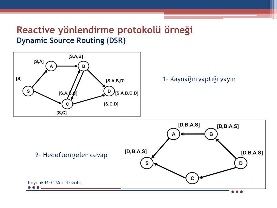 Reactive yönlendirme protokolü örneği Dynamic Source Routing (DSR) Kaynak:RFC Manet Grubu 1- Kaynağın yaptığı yayın 2- Hedeften gelen cevap