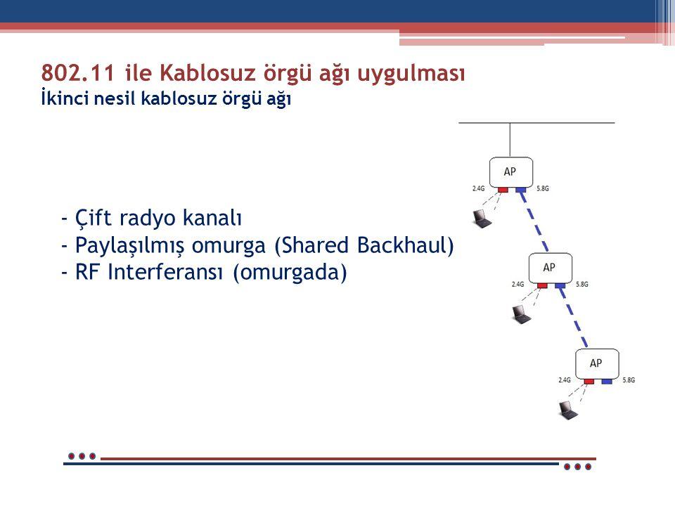 - Çift radyo kanalı - Paylaşılmış omurga (Shared Backhaul) - RF Interferansı (omurgada) 802.11 ile Kablosuz örgü ağı uygulması İkinci nesil kablosuz ö