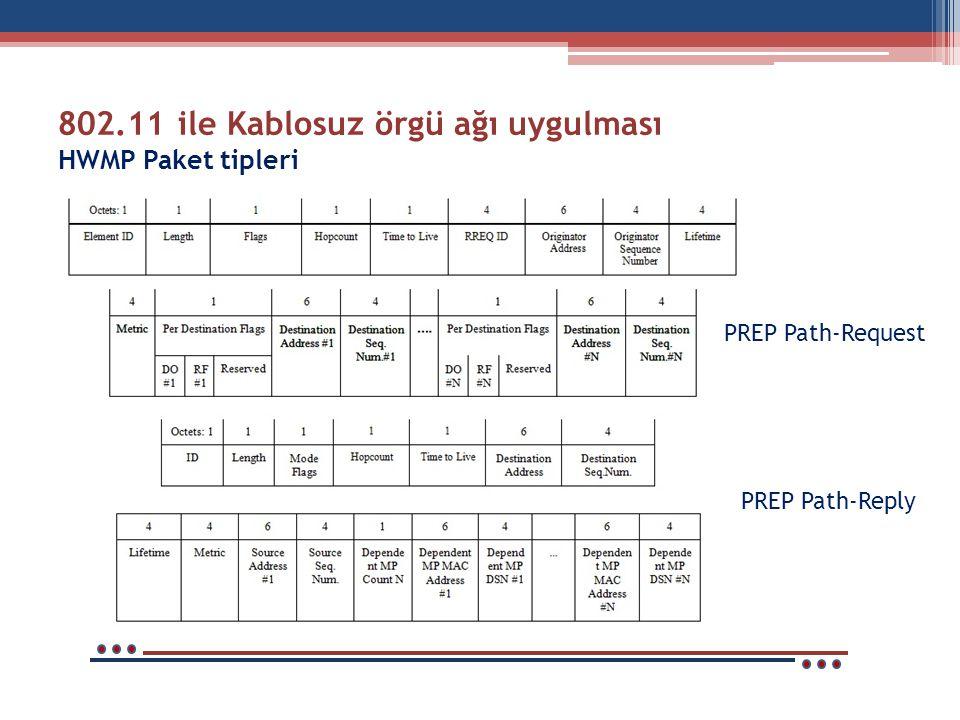 802.11 ile Kablosuz örgü ağı uygulması HWMP Paket tipleri PREP Path-Request PREP Path-Reply