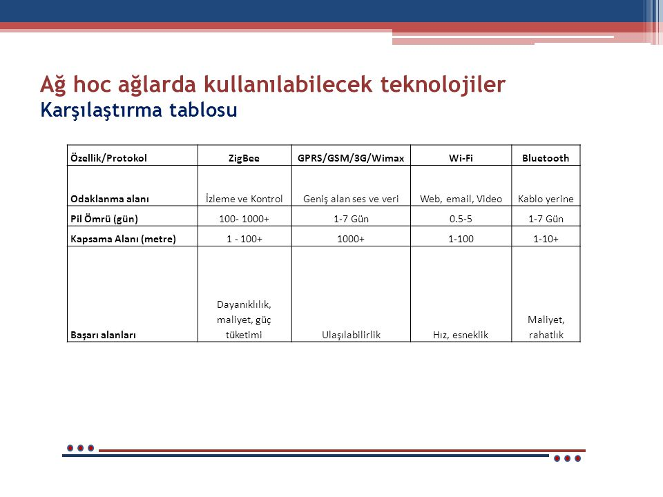 Ağ hoc ağlarda kullanılabilecek teknolojiler Karşılaştırma tablosu Özellik/ProtokolZigBeeGPRS/GSM/3G/WimaxWi-FiBluetooth Odaklanma alanıİzleme ve KontrolGeniş alan ses ve veriWeb, email, VideoKablo yerine Pil Ömrü (gün)100- 1000+1-7 Gün0.5-51-7 Gün Kapsama Alanı (metre)1 - 100+1000+1-1001-10+ Başarı alanları Dayanıklılık, maliyet, güç tüketimiUlaşılabilirlikHız, esneklik Maliyet, rahatlık