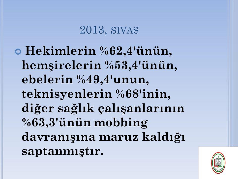 2013, SIVAS Hekimlerin %62,4'ünün, hemşirelerin %53,4'ünün, ebelerin %49,4'unun, teknisyenlerin %68'inin, diğer sağlık çalışanlarının %63,3'ünün mobbi