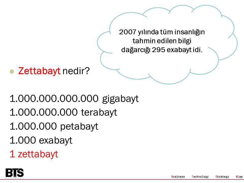Zettabayt nedir? 1.000.000.000.000 gigabayt 1.000.000.000 terabayt 1.000.000 petabayt 1.000 exabayt 1 zettabayt 2007 yılında tüm insanlığın tahmin edi