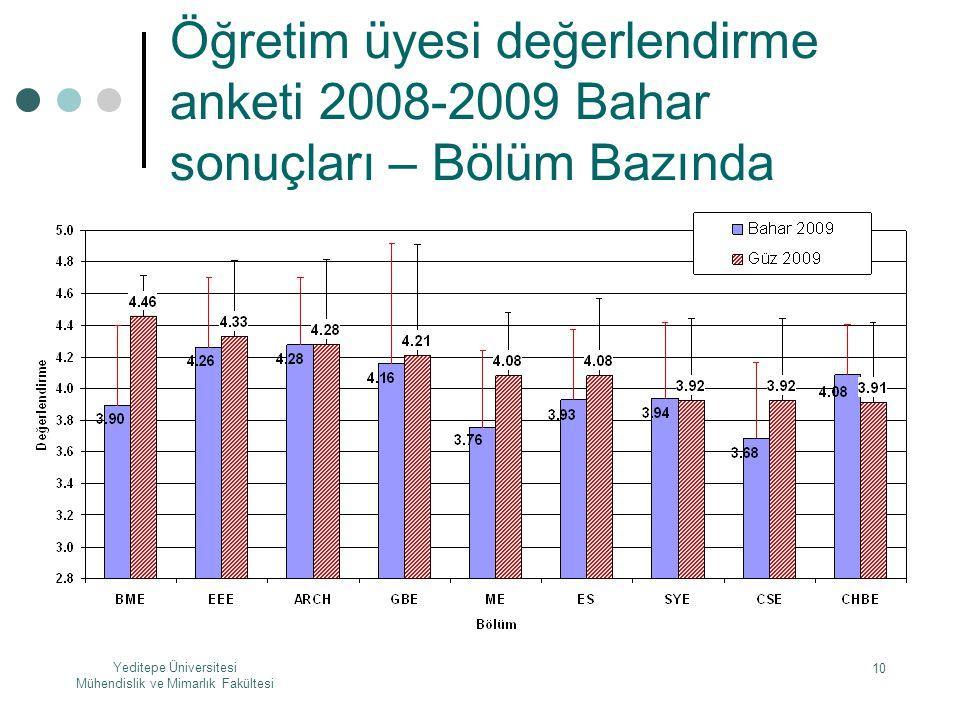 Yeditepe Üniversitesi Mühendislik ve Mimarlık Fakültesi 10 Öğretim üyesi değerlendirme anketi 2008-2009 Bahar sonuçları – Bölüm Bazında