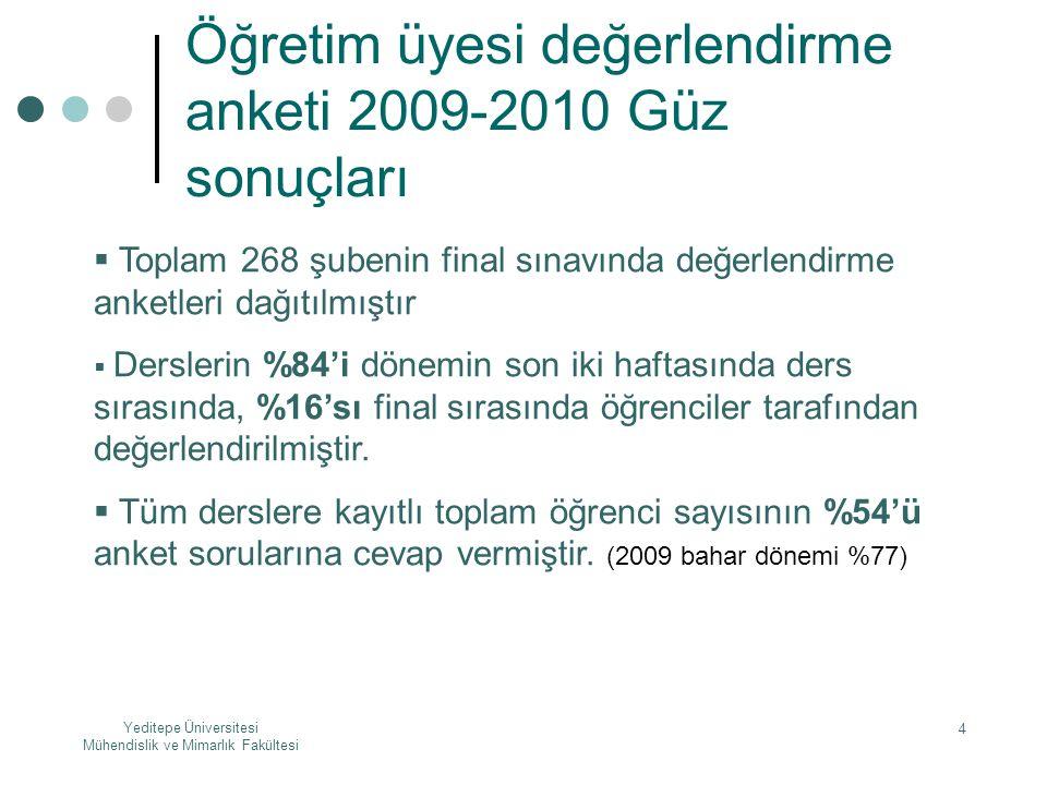 Yeditepe Üniversitesi Mühendislik ve Mimarlık Fakültesi 4 Öğretim üyesi değerlendirme anketi 2009-2010 Güz sonuçları  Toplam 268 şubenin final sınavı