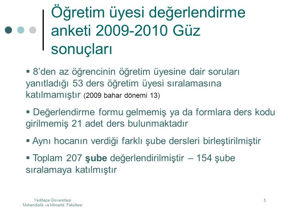 Yeditepe Üniversitesi Mühendislik ve Mimarlık Fakültesi 5 Öğretim üyesi değerlendirme anketi 2009-2010 Güz sonuçları  8'den az öğrencinin öğretim üye