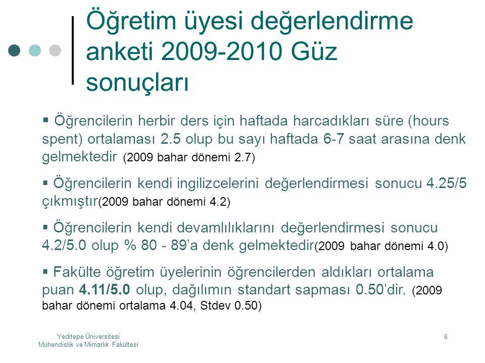Yeditepe Üniversitesi Mühendislik ve Mimarlık Fakültesi 6 Öğretim üyesi değerlendirme anketi 2009-2010 Güz sonuçları  Öğrencilerin herbir ders için h