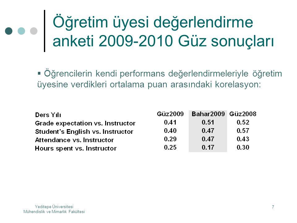 Yeditepe Üniversitesi Mühendislik ve Mimarlık Fakültesi 7 Öğretim üyesi değerlendirme anketi 2009-2010 Güz sonuçları  Öğrencilerin kendi performans d