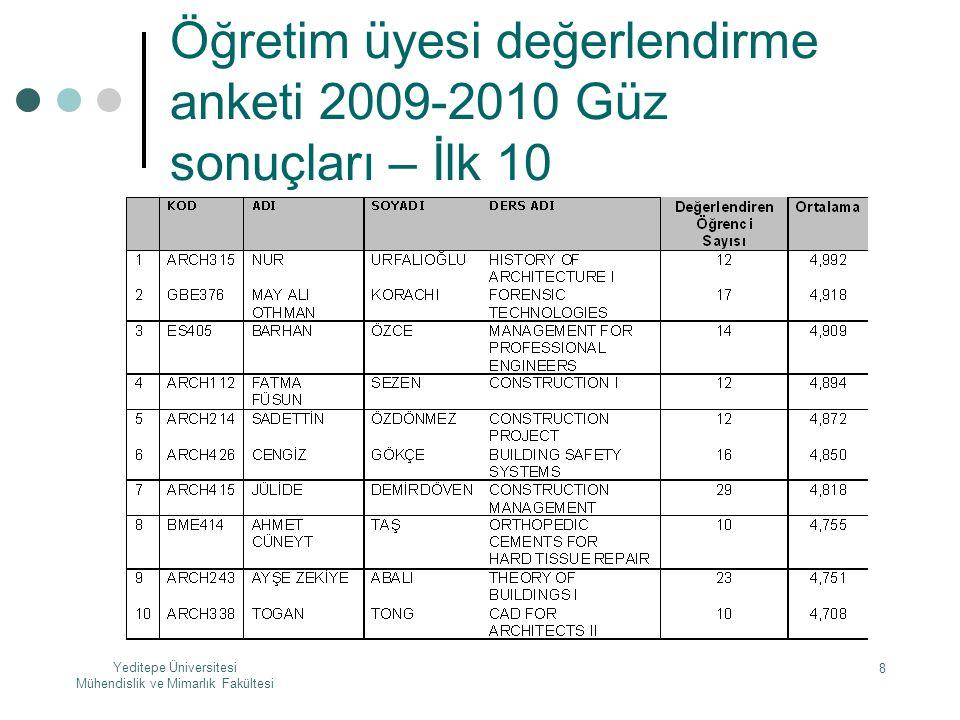 Yeditepe Üniversitesi Mühendislik ve Mimarlık Fakültesi 8 Öğretim üyesi değerlendirme anketi 2009-2010 Güz sonuçları – İlk 10