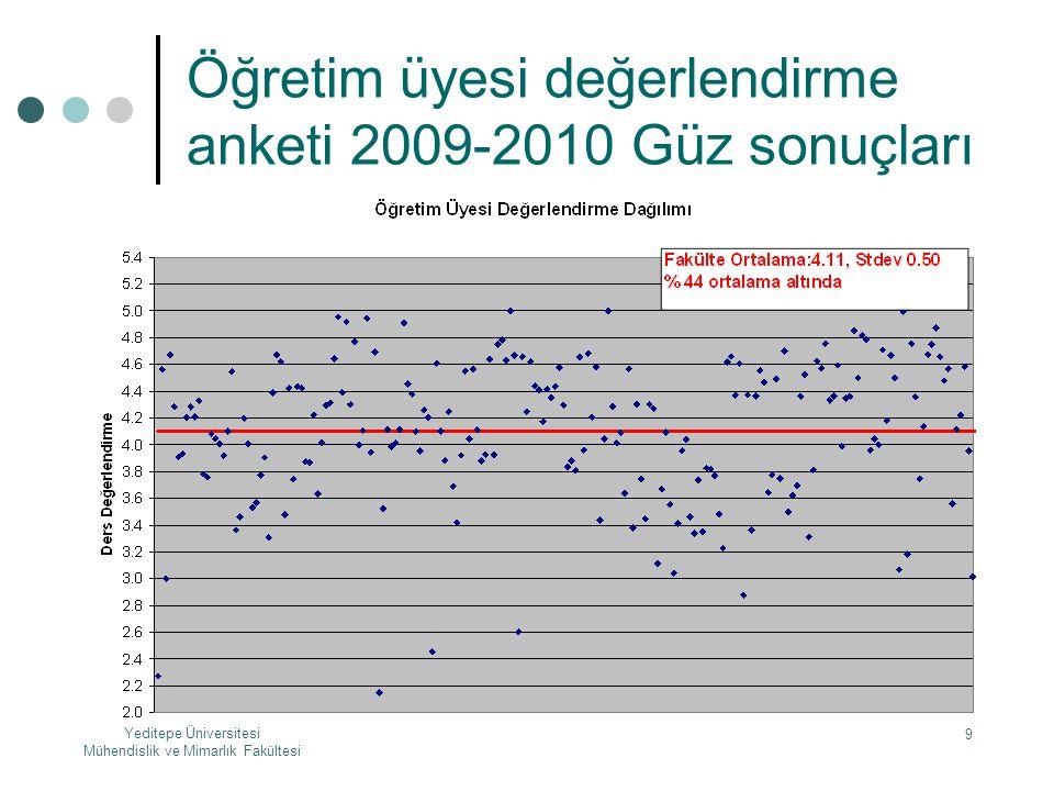 Yeditepe Üniversitesi Mühendislik ve Mimarlık Fakültesi 9 Öğretim üyesi değerlendirme anketi 2009-2010 Güz sonuçları